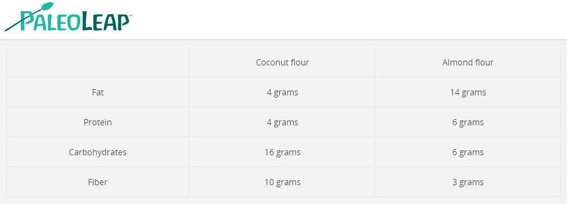 coconut vs almond flour