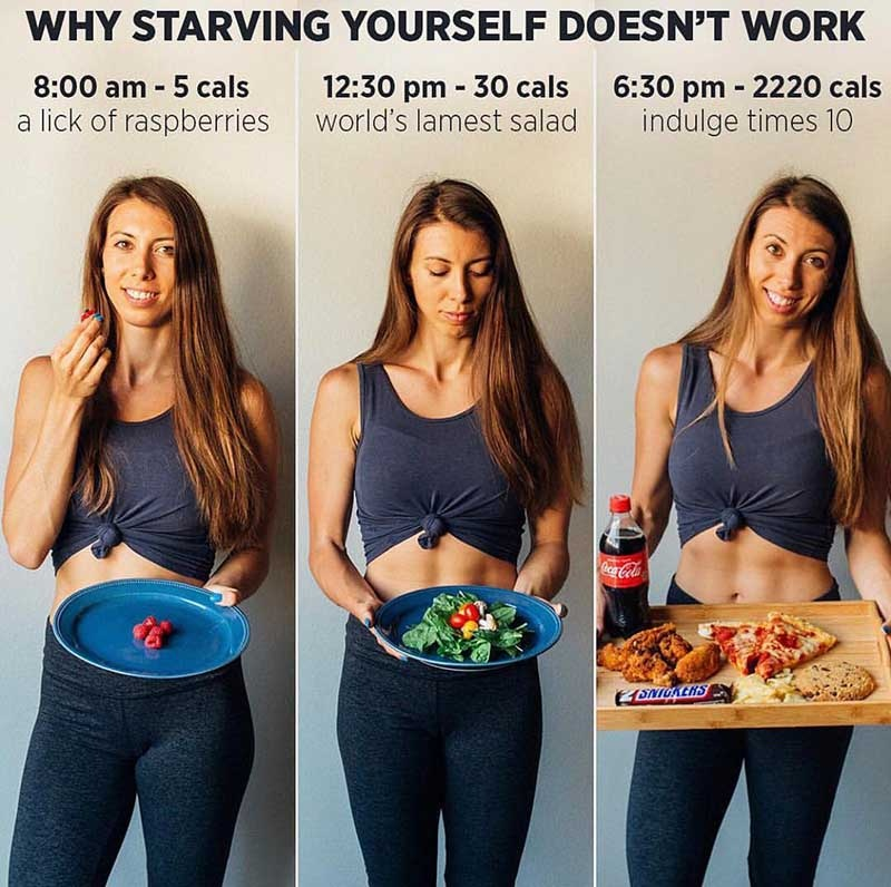 eat less and you will lose weight