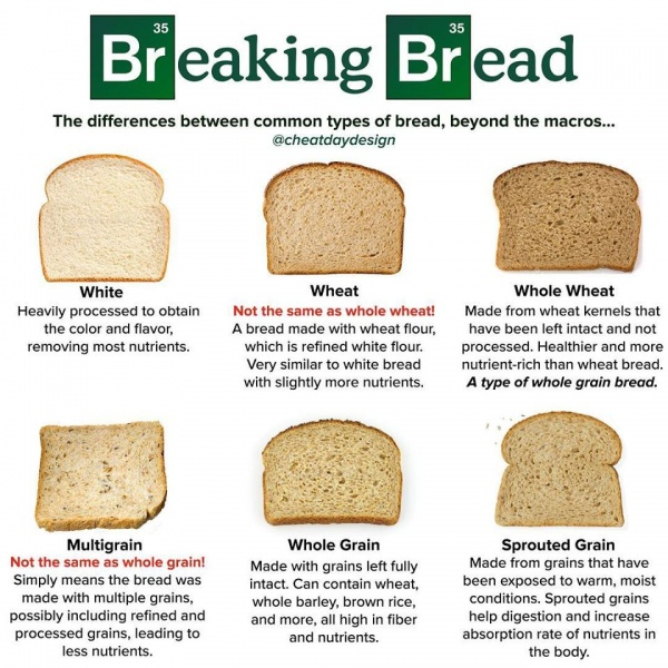 All About Bread - Foods To Avoid For Losing Weight